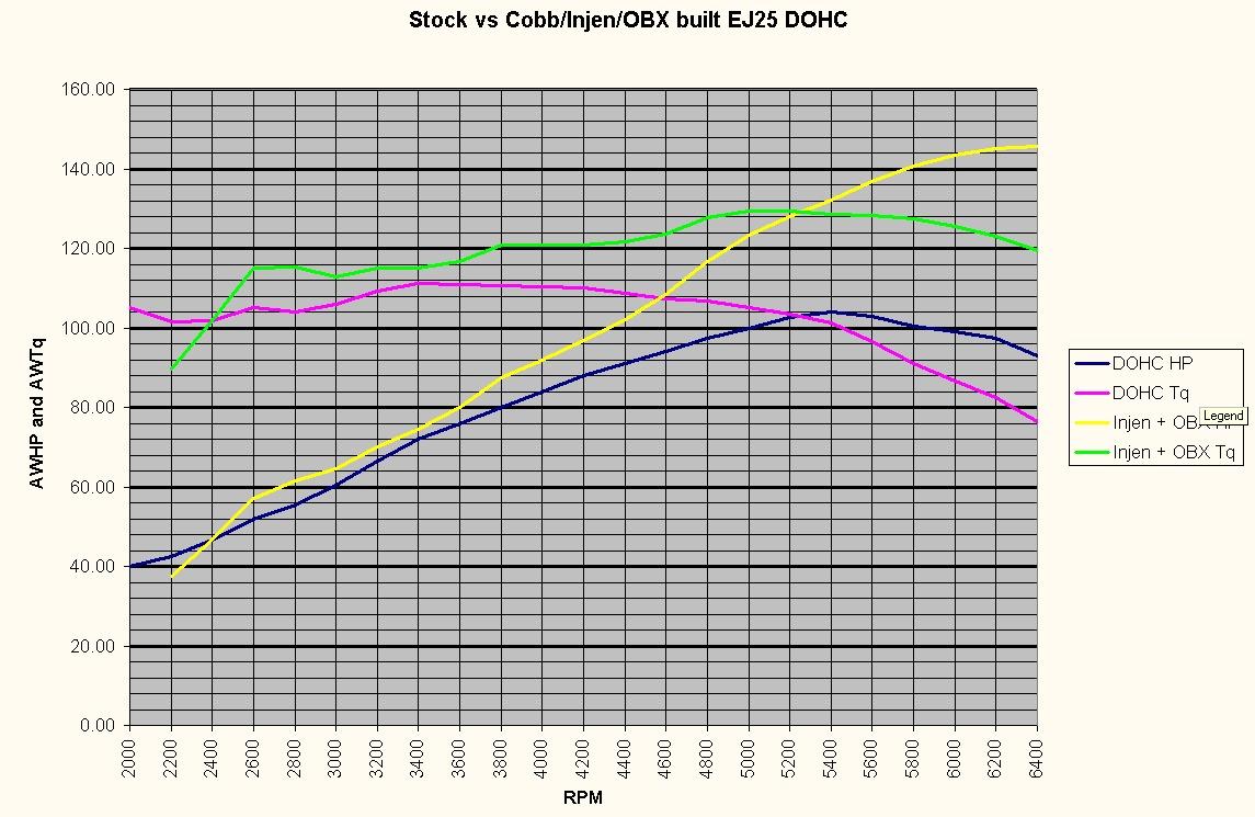 Index Of Thepno95 Pictures Subaru Dyno Curves Ej22 Engine Diagram Stock Vs Cobb Injen